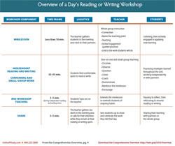Overview of a Day's Reading or Writing Workshop